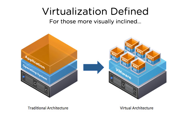 Photo of What is Virtualization