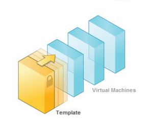 Photo of How to Convert Virtual Machine into Template ?