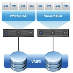 Photo of What is VMFS ?