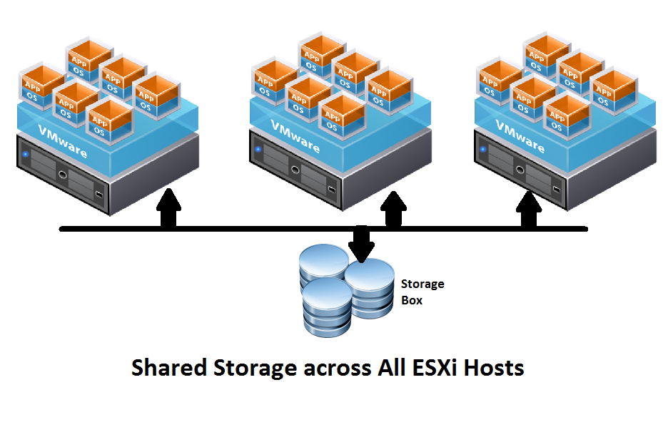 Photo of VMware vSphere Storage Options