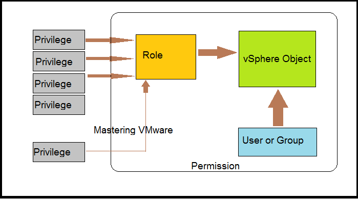 Photo of vSphere 6 Permissions Explained