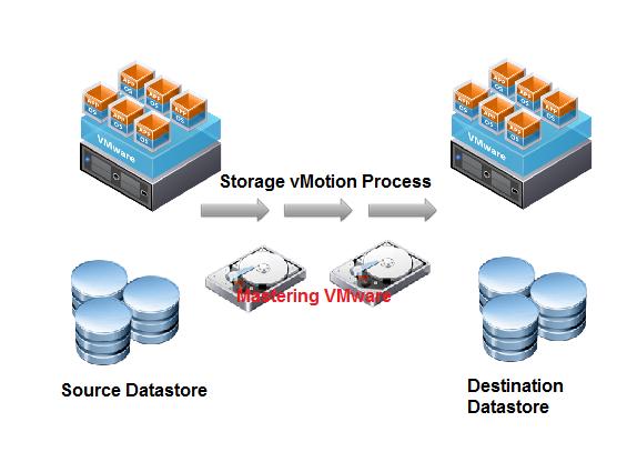 Storage vMotion