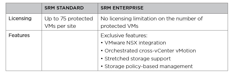 SRM-Licensing