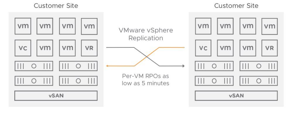 SRM-vSphere-Replication