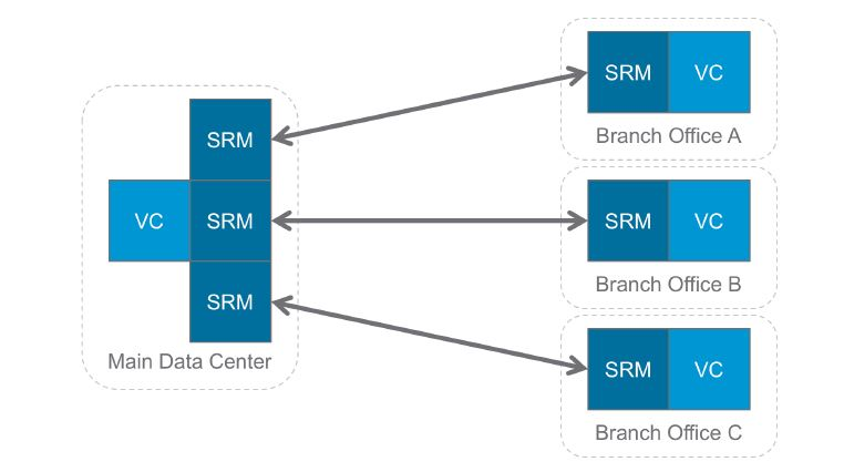 srm-multi-site-topology-1