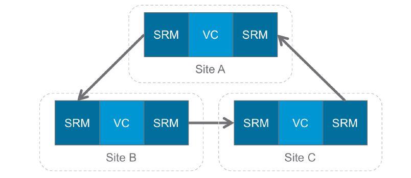 srm-multi-site-topology-2