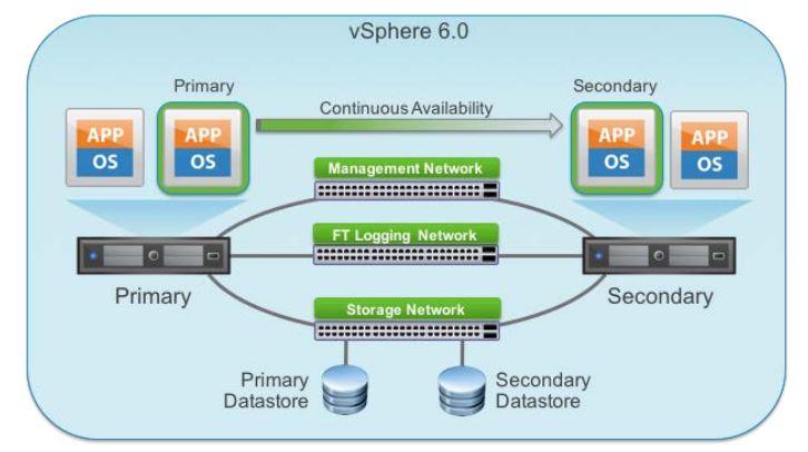 VMware FT